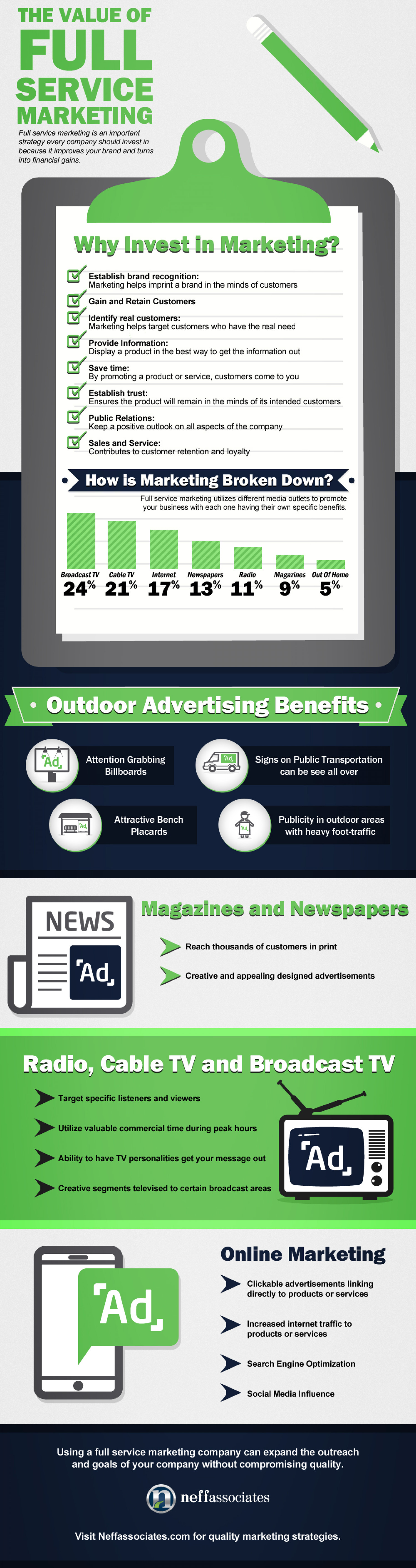 The Value of Full Service Marketing Infographic