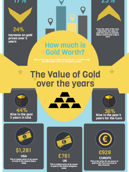 The Value of Gold Over The Years Infographic
