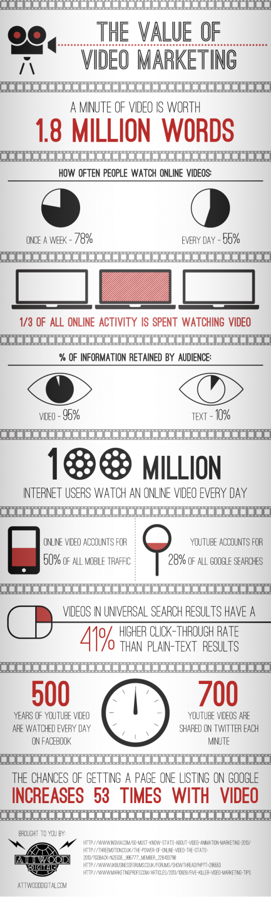 The Value Of Video Marketing