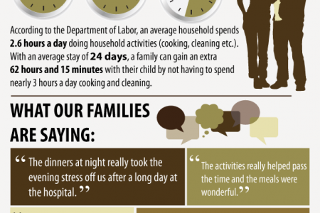 The Value of Ronald McDonald House of Memphis Volunteers Infographic