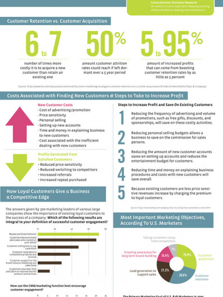 The Value of the Existing Customer Infographic