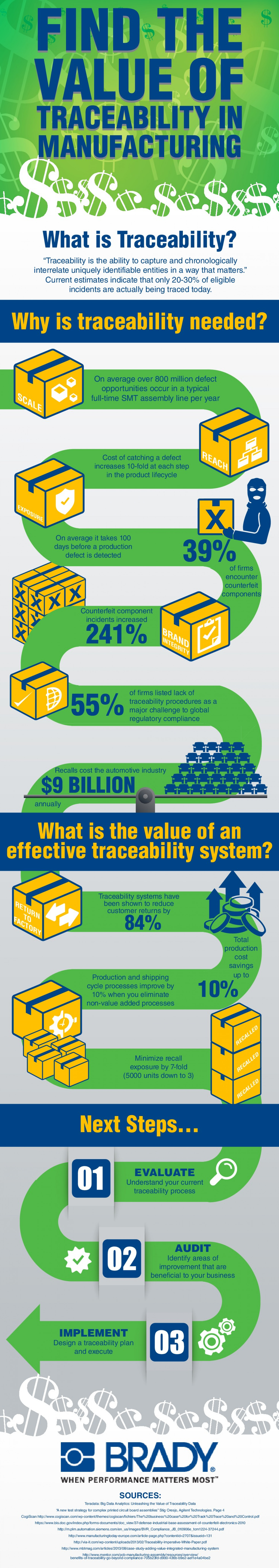 Find The Value of Traceability in Manufacturing Infographic