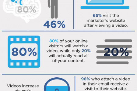 The Value of Video Marketing For Lawyers Infographic