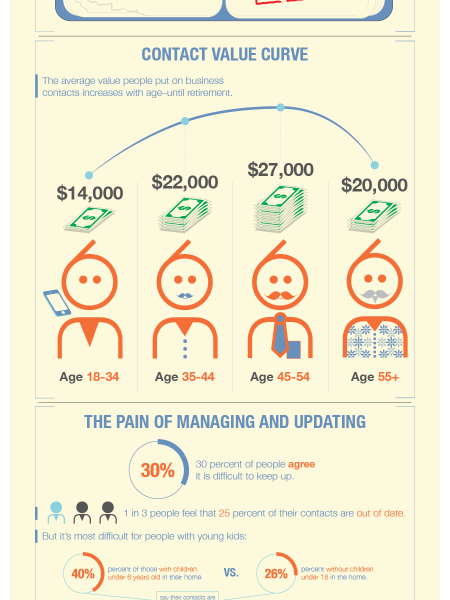 The Value of Who You Know Infographic