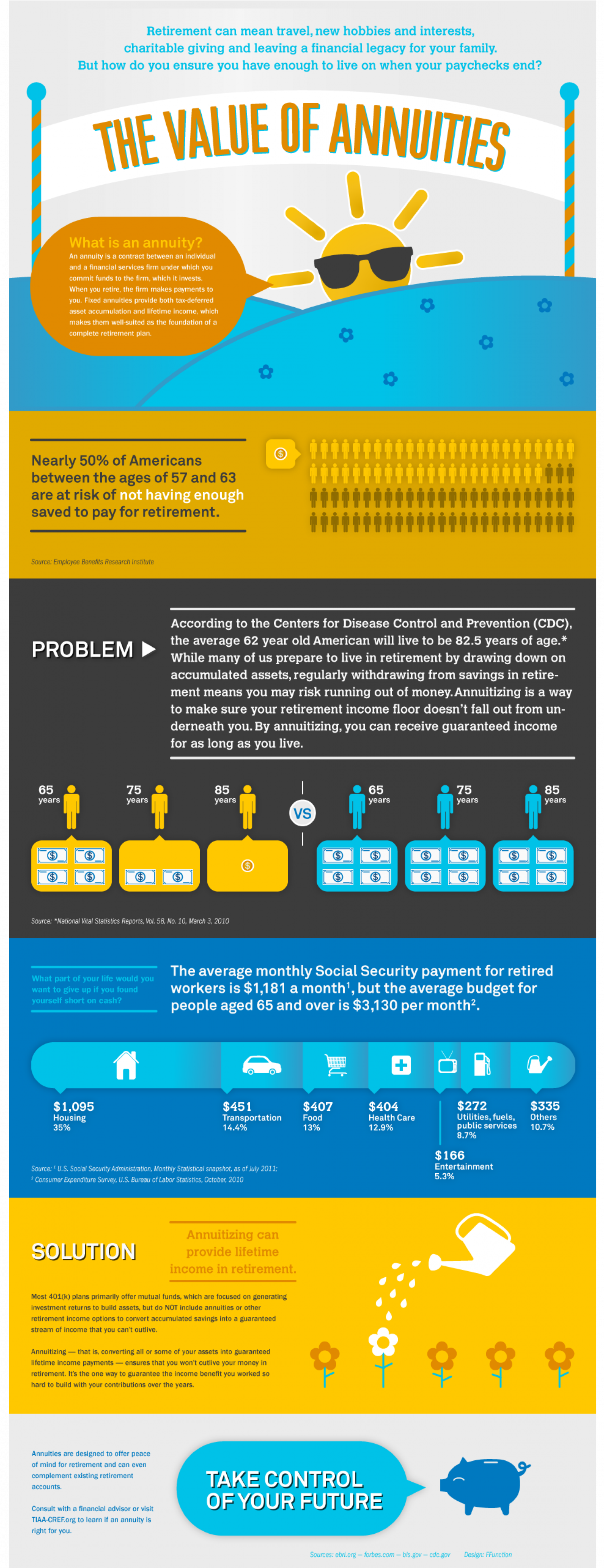 The Values of Annuities Infographic