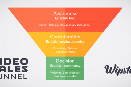 The Video Sales Funnel - Cheat Sheet Infographic