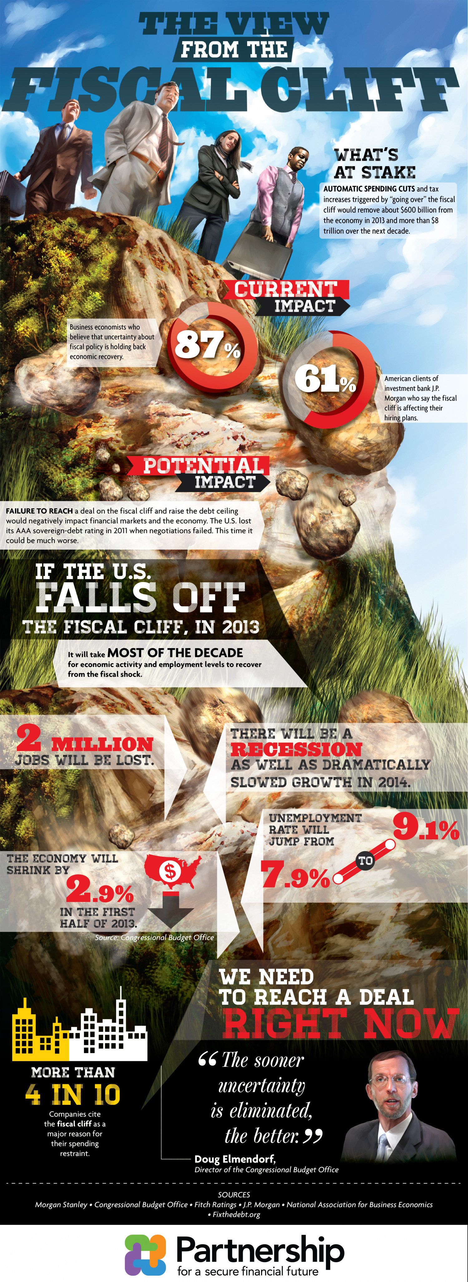 The View from the Fiscal Cliff Infographic