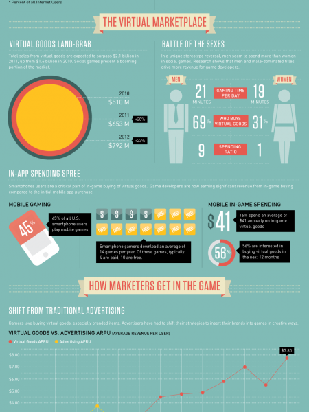 The Virtual Buying Boom Infographic