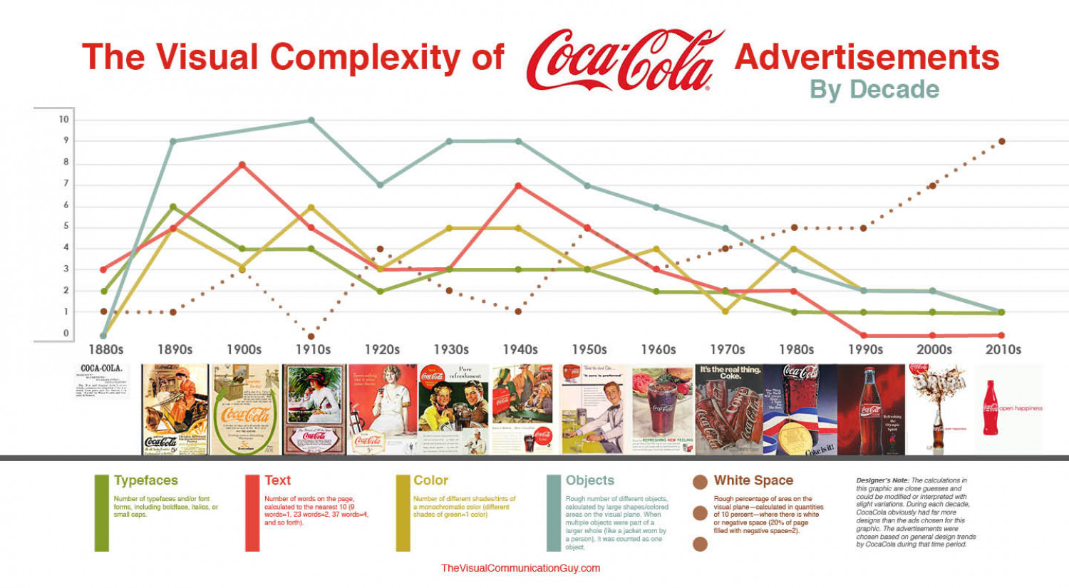The Visual Complexity of Coca-Cola Advertisements by Decade Infographic
