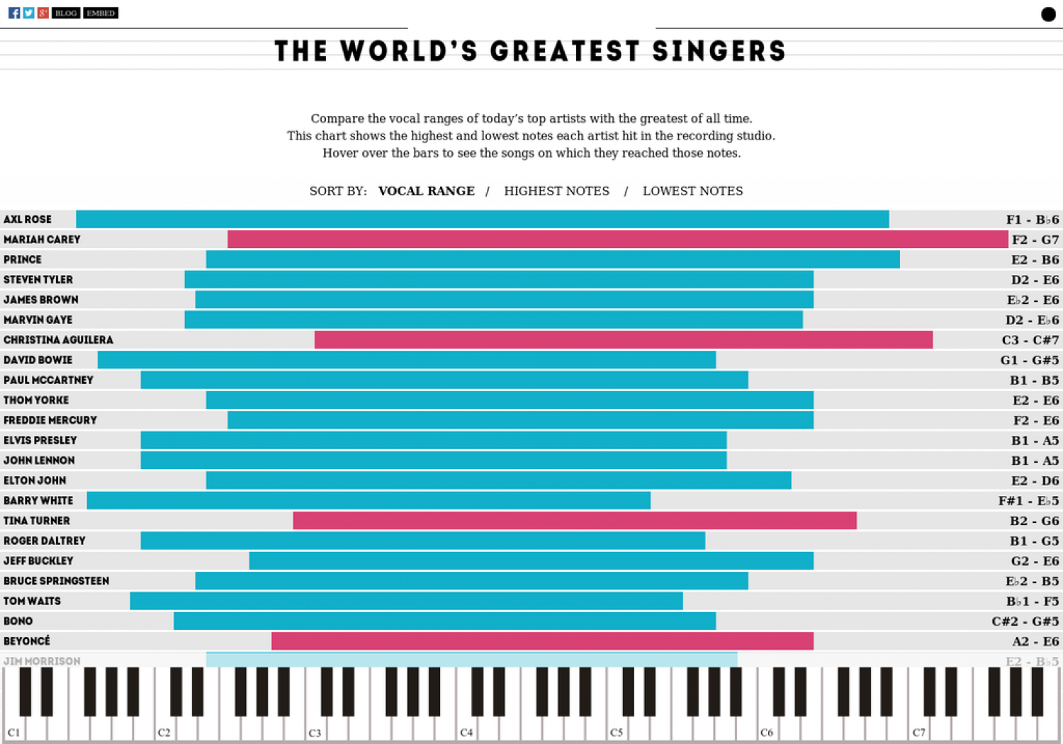 The Vocal Ranges of the World's Greatest Singers Infographic