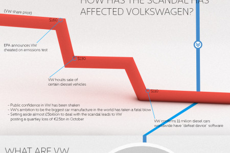 The Volkswagen Emissions Scandal Infographic