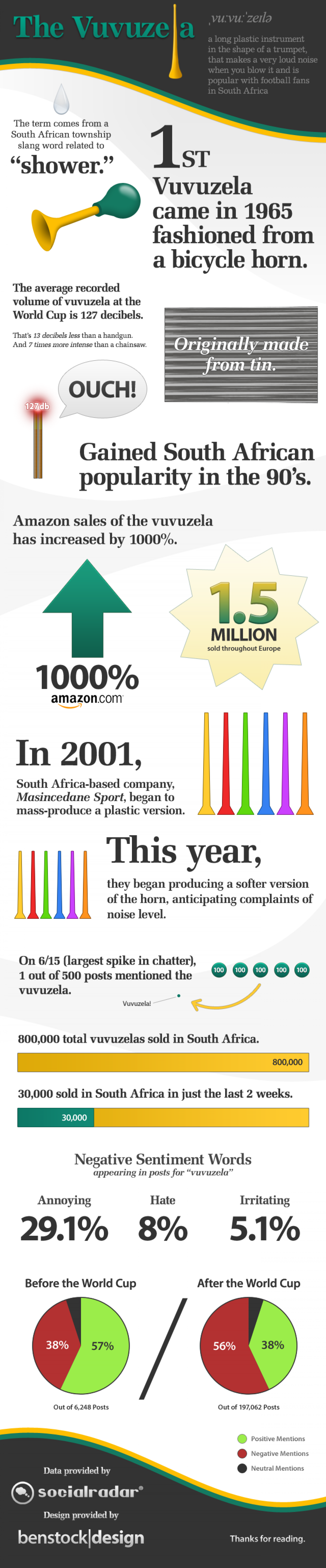 The Vuvuzela  Infographic