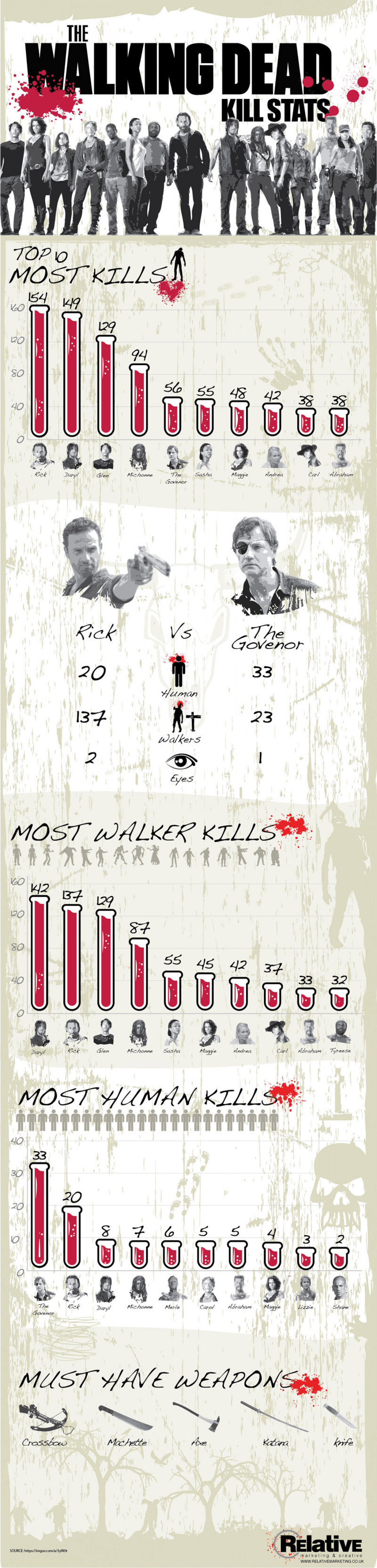The Walking Dead Kill Stats Infographic