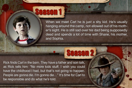 The Walking Dead-The Evolution of Carl Grimes Infographic