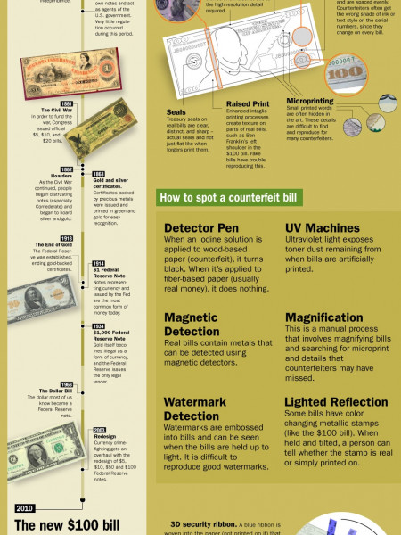 The War Against Counterfeit Money Infographic