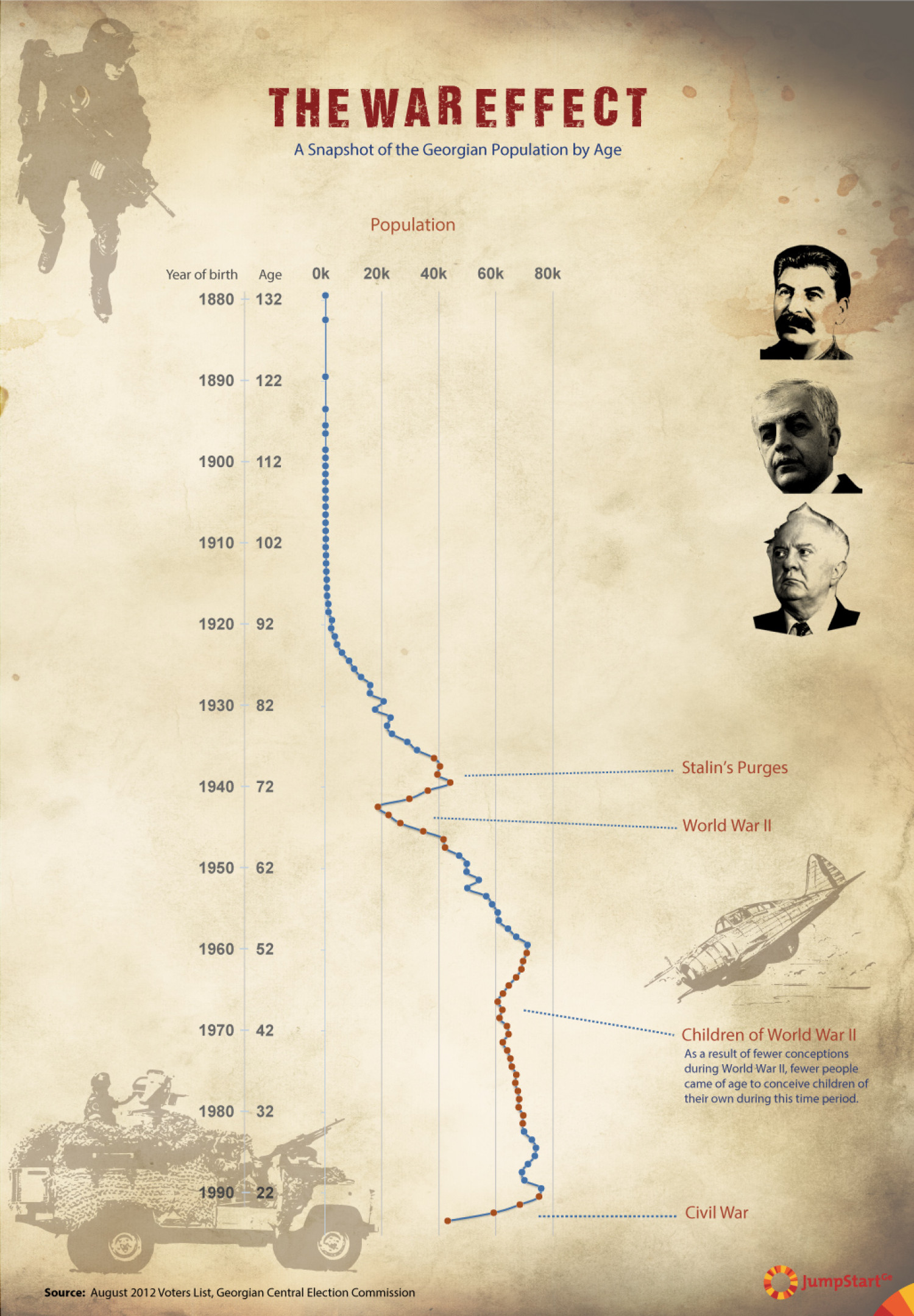 The War Effect Infographic