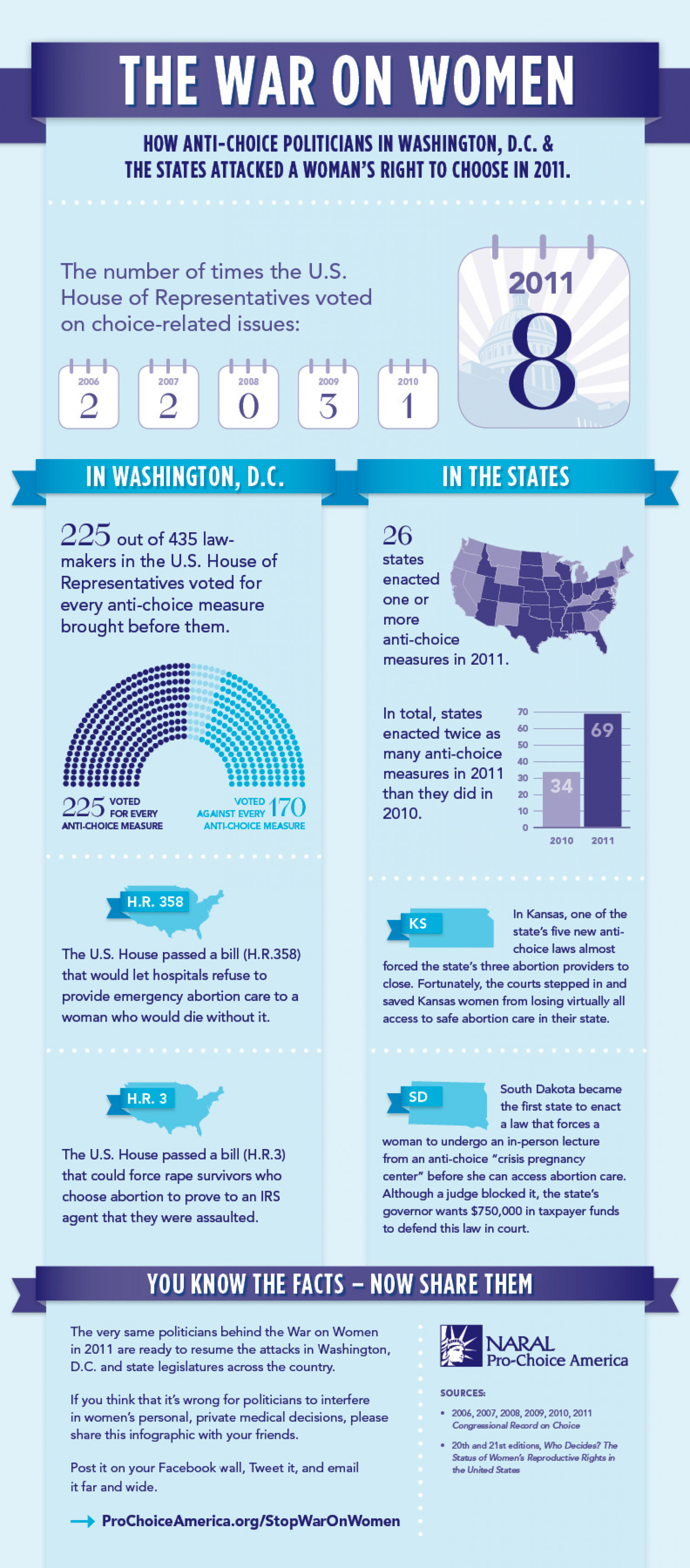 The War On Women 2011 Infographic