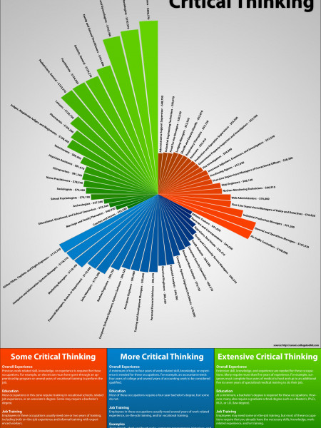 The Watson Critical Thinking Blog Infographic