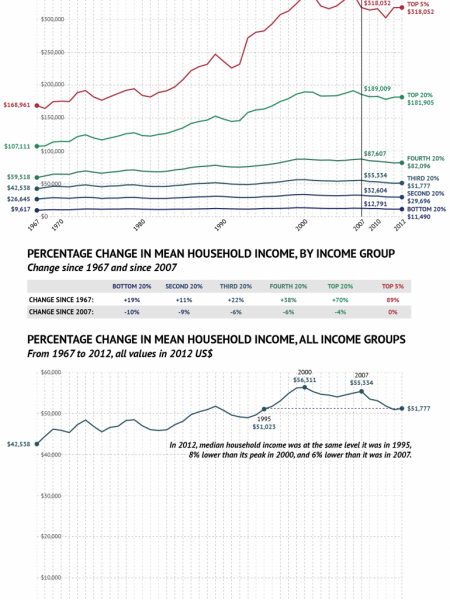 The Wealth Gap Infographic