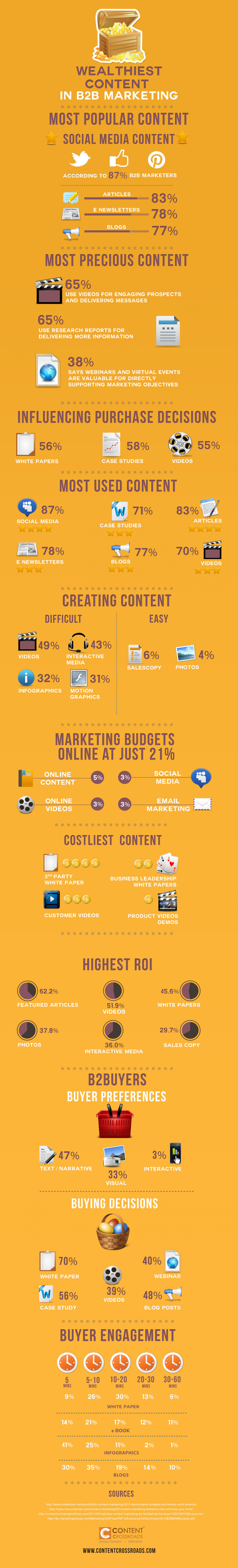 The wealthiest content in B2B marketing Infographic