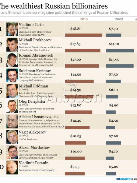 The wealthiest Russian billionaires Infographic