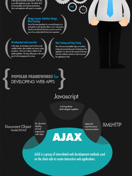 web apps Infographics | Visual.ly