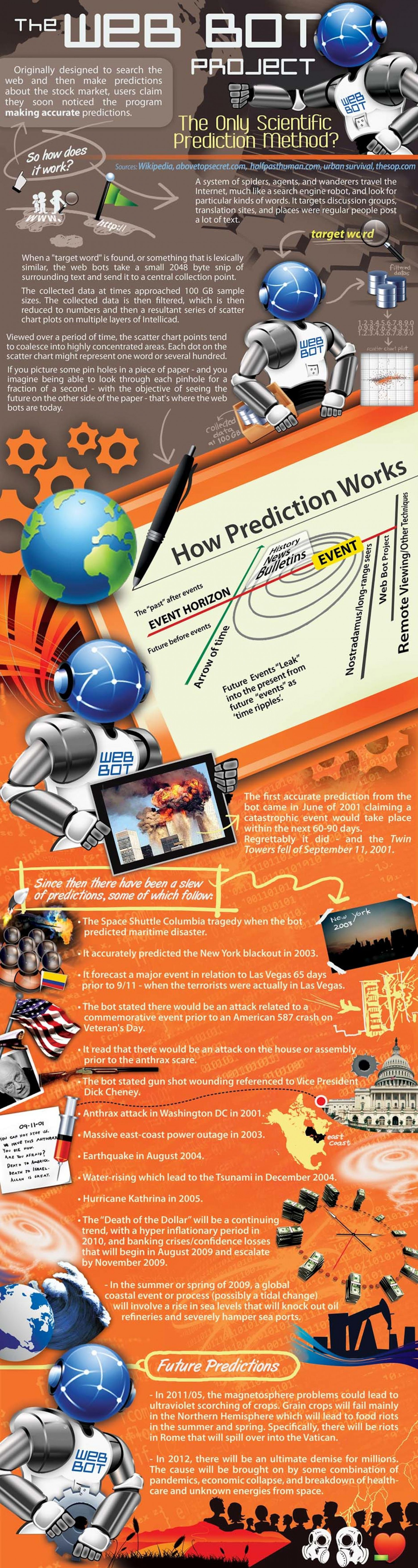 The Web Bot Project 2012 Infographic
