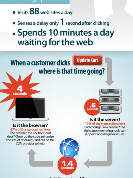 The Web is taking too long  Infographic