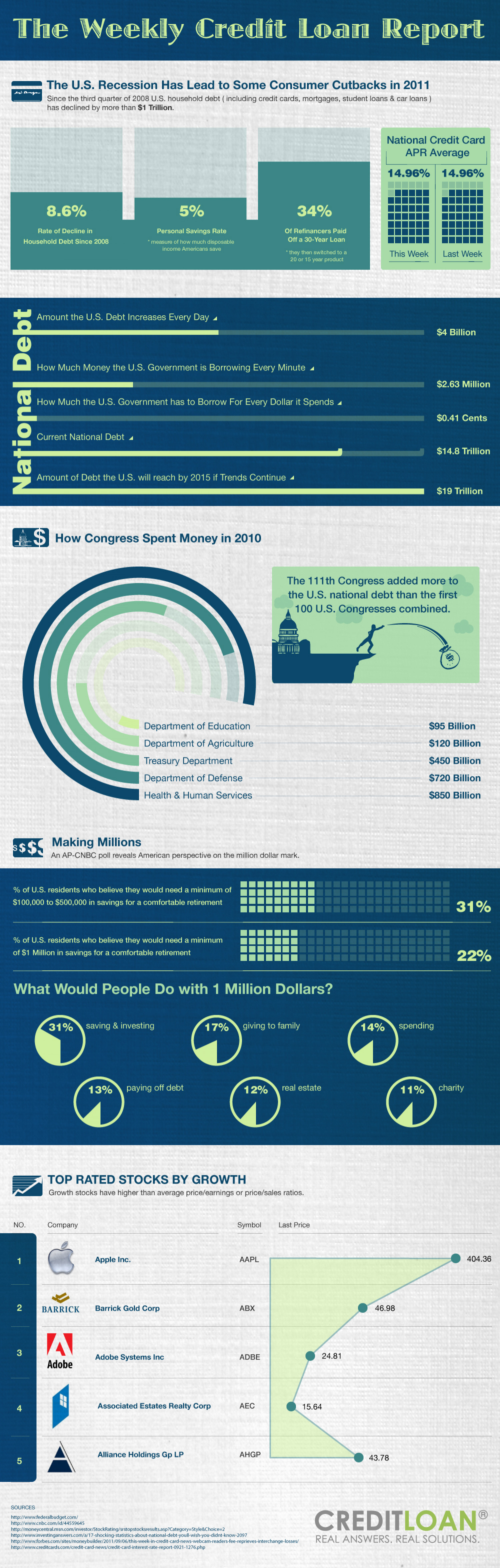 The Weekly Credit Loan Report Infographic