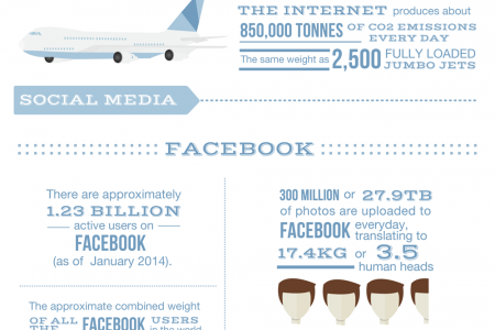 The Weight of the Internet Infographic