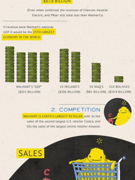 The Weight of Walmart  Infographic