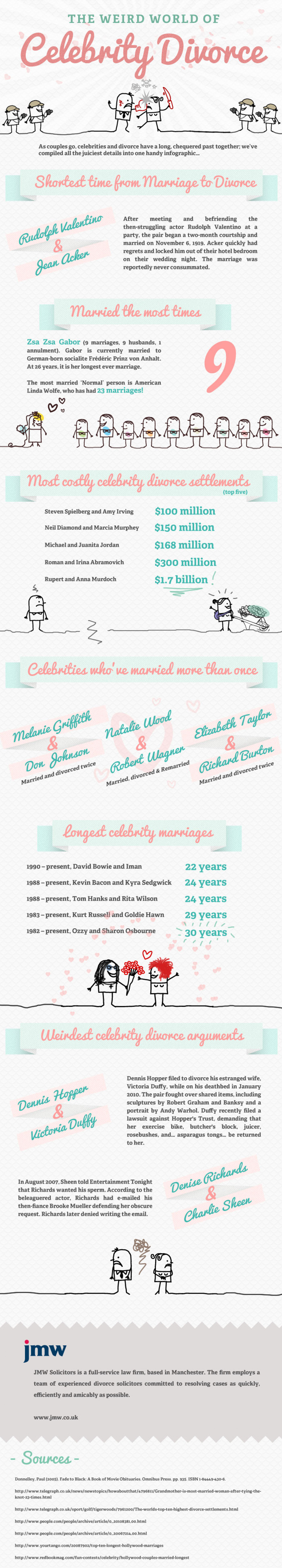 The Weird World of Celebrity Divorce Infographic