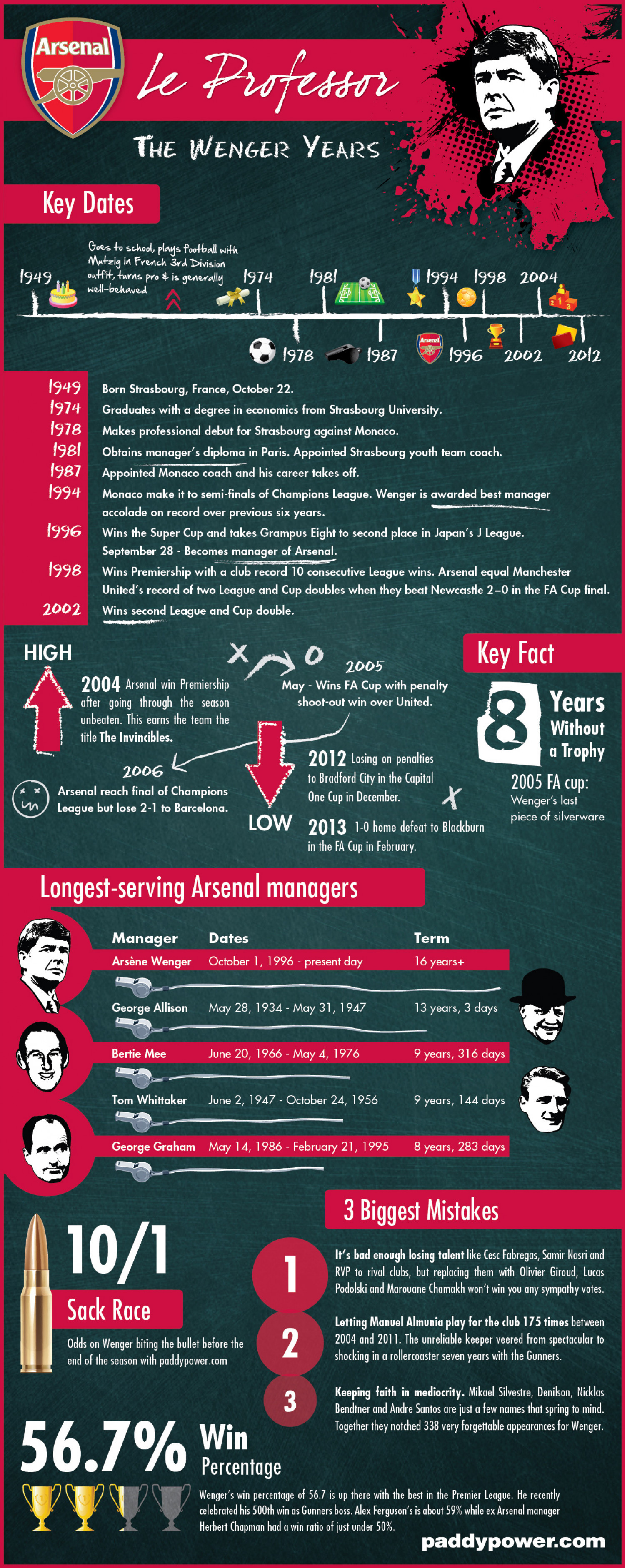 The Wenger Years Infographic