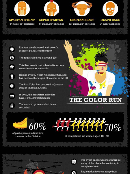 The Wild World of Themed Races Infographic