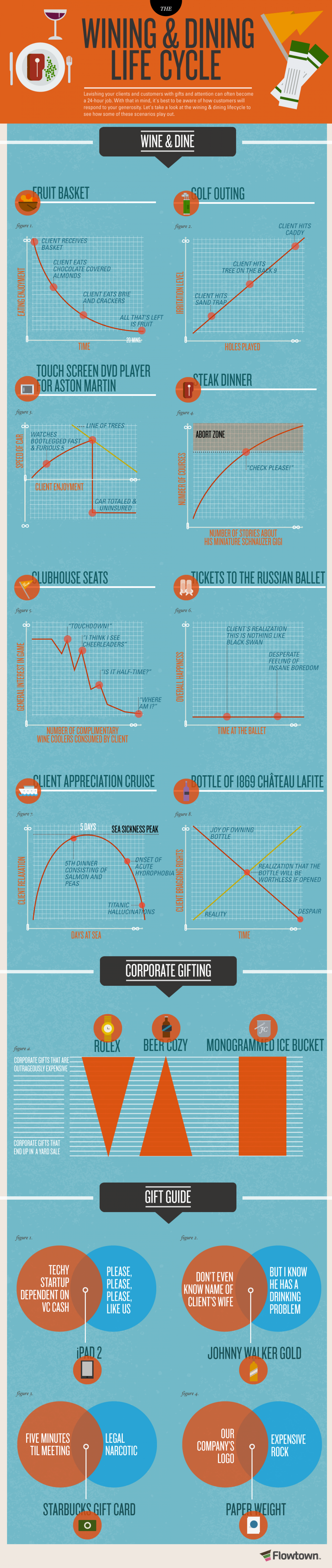 The Wining & Dining Lifecycle Infographic