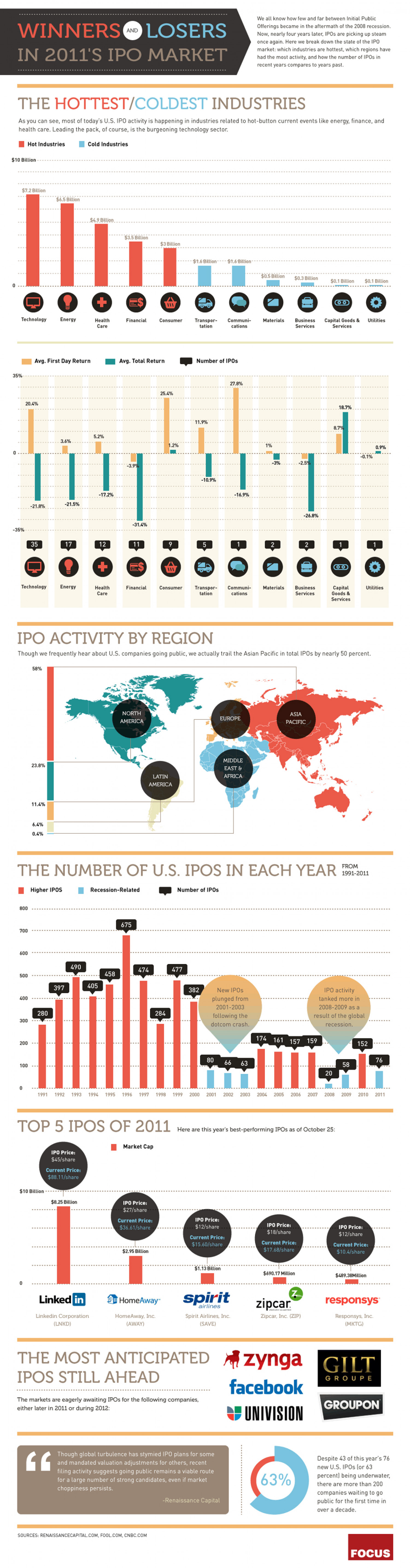 The Winners and Losers of 2011's IPO Market  Infographic