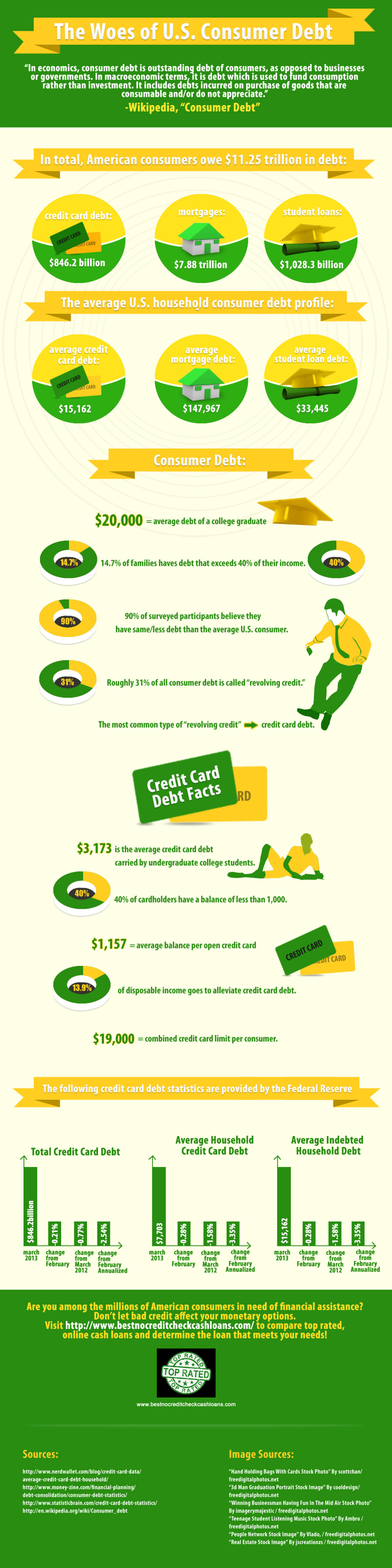 The Woes of U.S. Consumer Debt Infographic