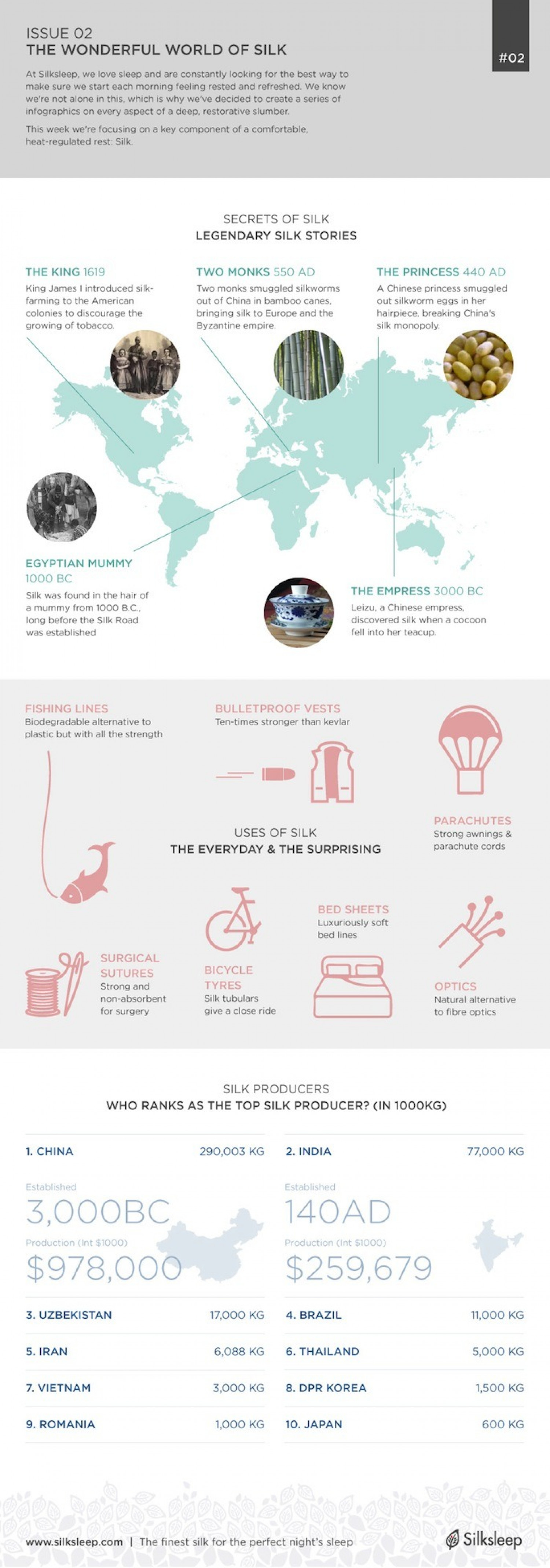The Wonderful World of Silk Infographic