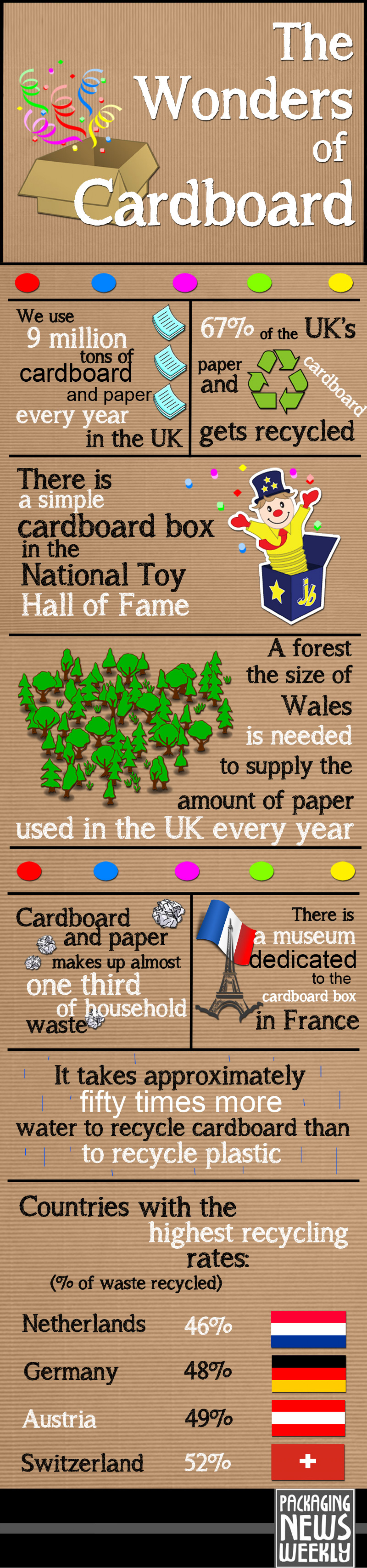 The Wonders of Cardboard Infographic