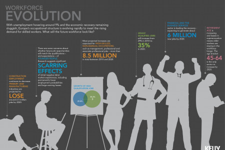 The workforce evolution in Europe Infographic