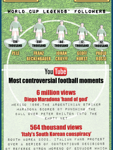 World Cup Social Media Stats Infographic