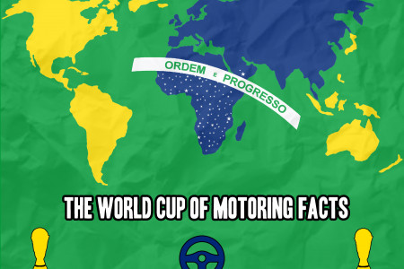 The World Cup of Motoring Facts Infographic