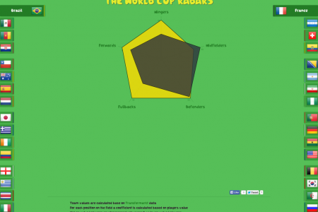 The World Cup Radars Infographic