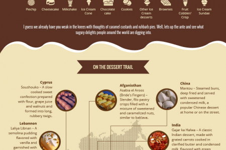The World Dessert Atlas  Infographic