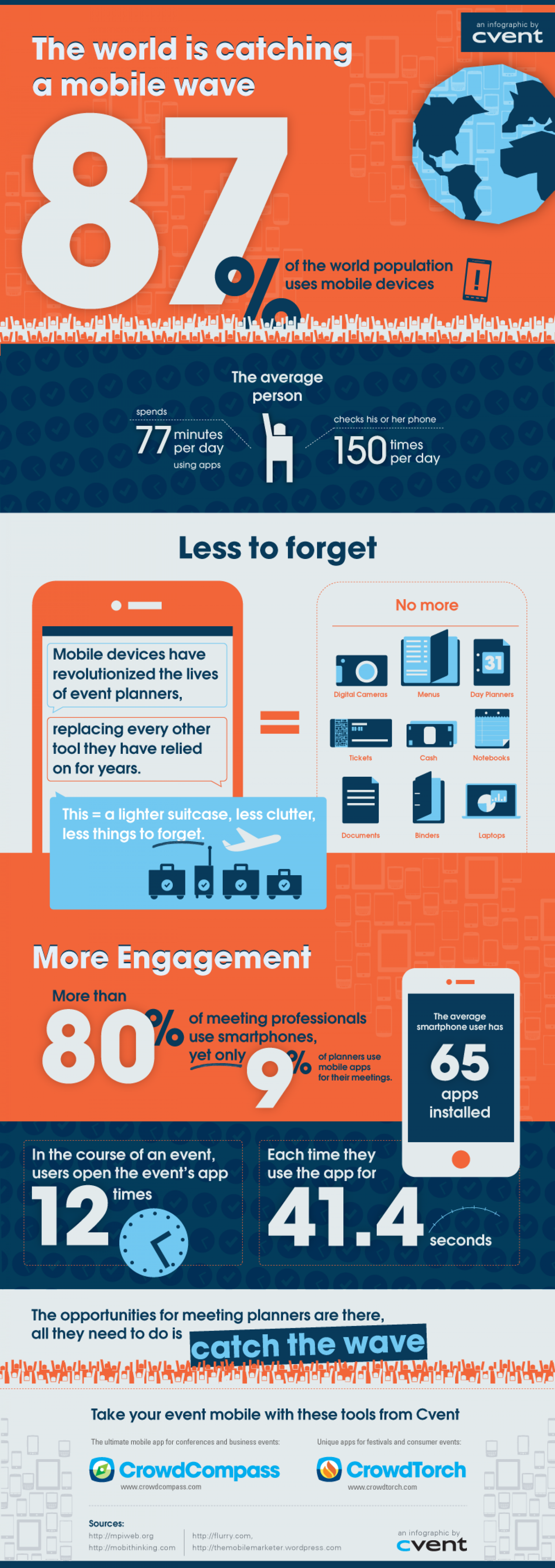 The World is Catching a Mobile Wave Infographic