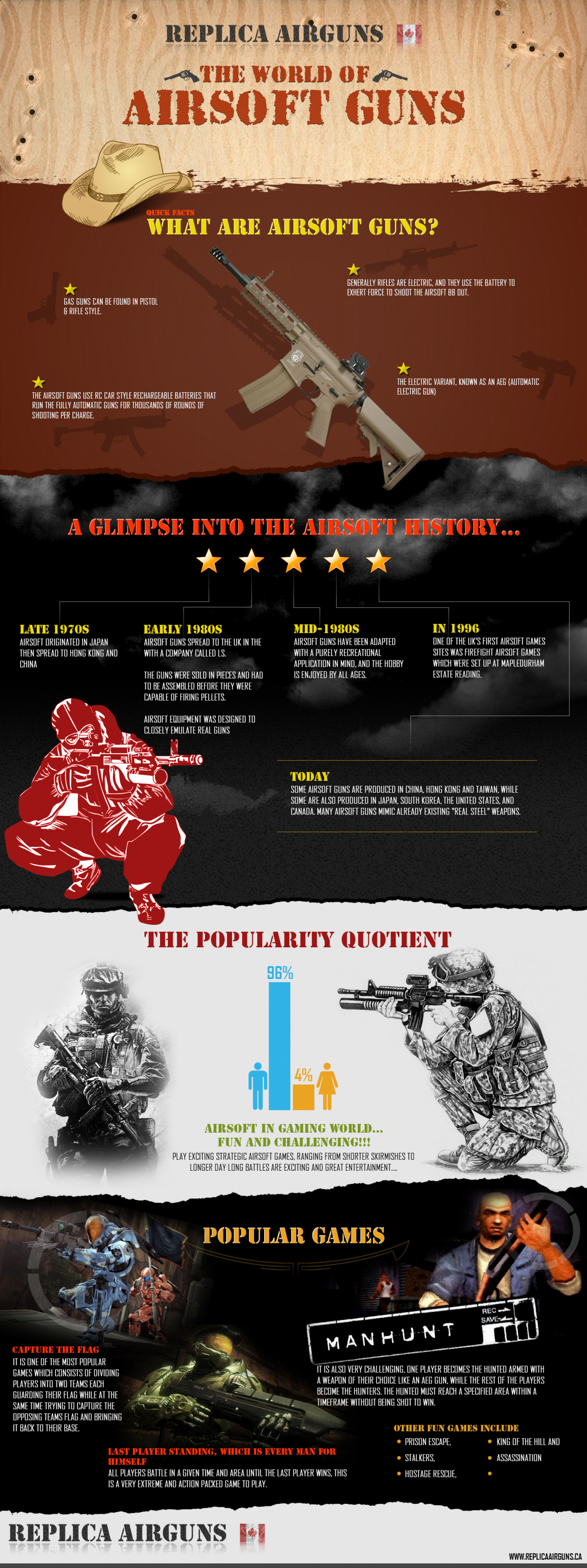 The World of Airsoft Guns  Infographic