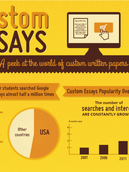 The World of Custom Essays Infographic