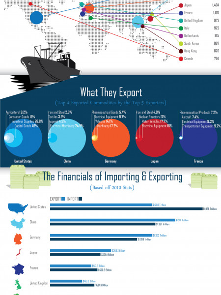 The World of Import and Export Infographic