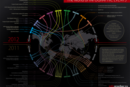 The World of Infographic Infographic
