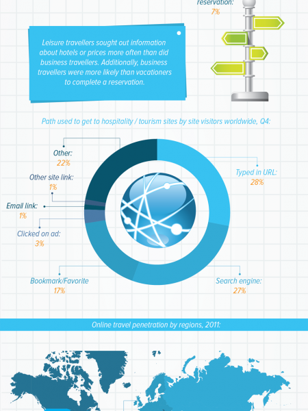 The World of Online Traveling Infographic